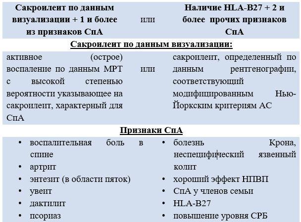 Классификационные критерии аксиального спондилоартрита