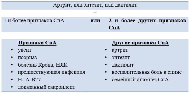 Классификационные критерии для пациентов с преимущественно периферическим спондилоартритом