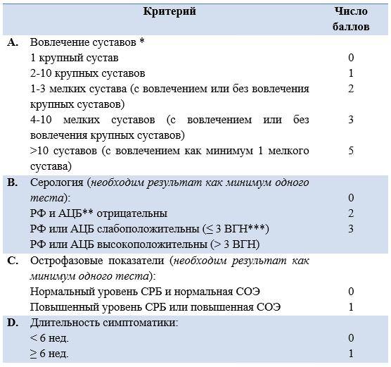 Классификационные критерии РА (ACR / EULAR, 2010) – алгоритм диагностики